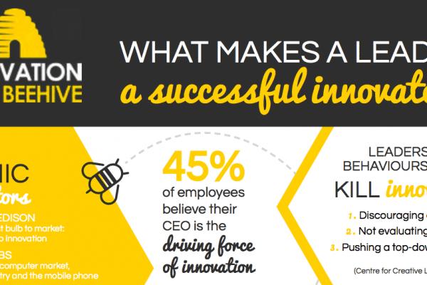 Innovation Leadership, Iconic Innovators