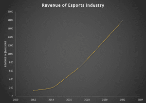 Innovation disruption curve in esports sector
